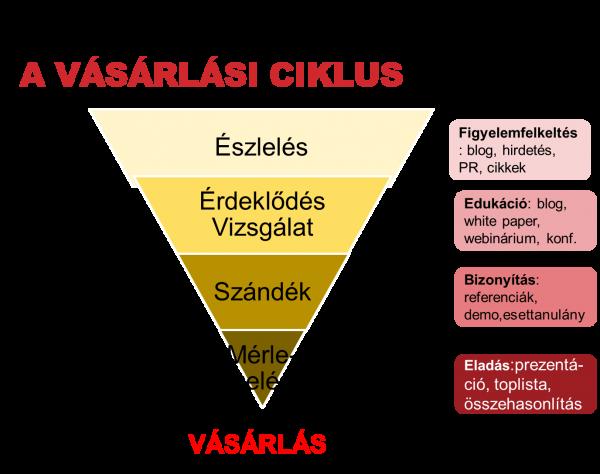 vásárlási ciklus
