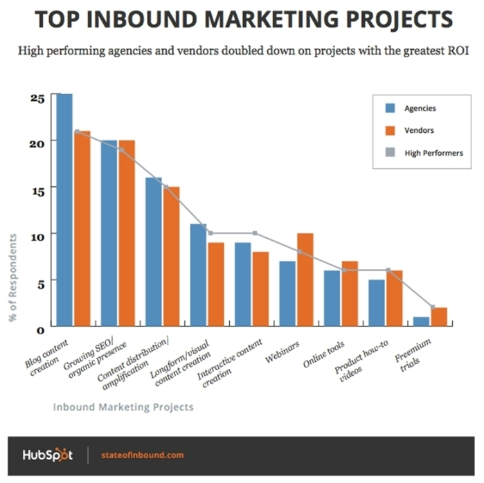 chernov-top-inbound-marketing-projects-hubspot-survey